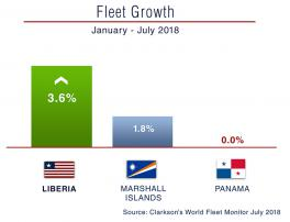 World Fleet Growth