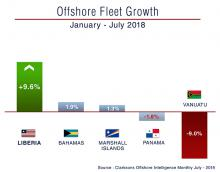 Offshore fleet growth