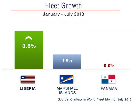 World Fleet Growth
